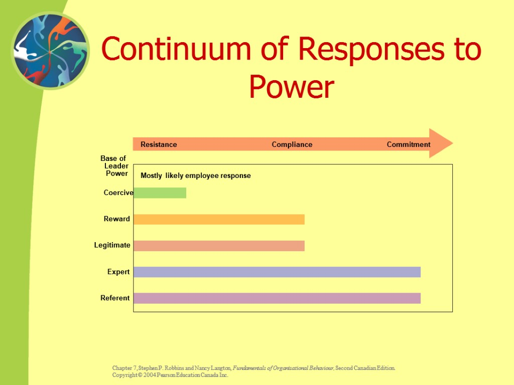 Continuum of Responses to Power