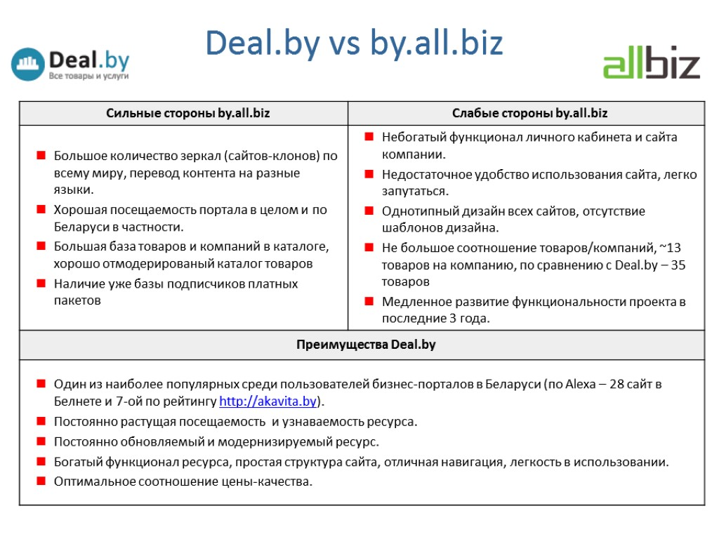 Deal.by vs by.all.biz