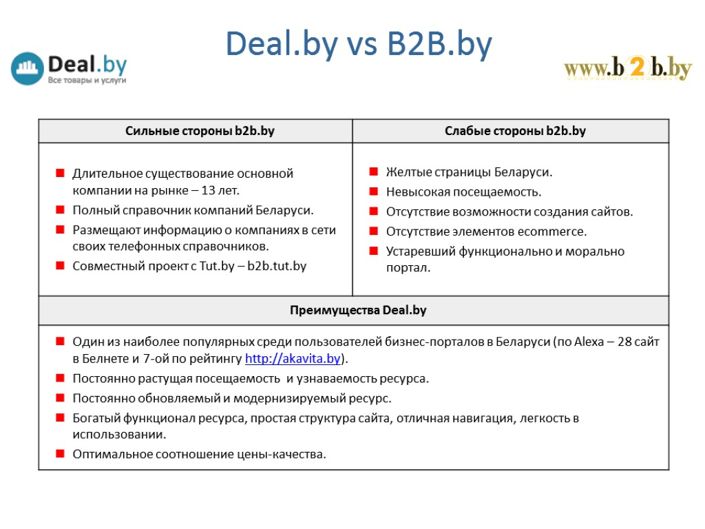 Deal.by vs B2B.by