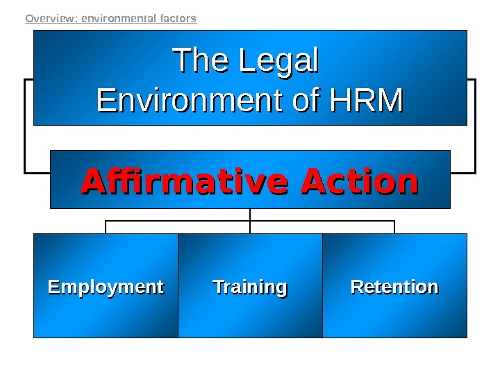 The Legal Environment of HRM Affirmative Action Employment Training Retention. Overview: environmental factors