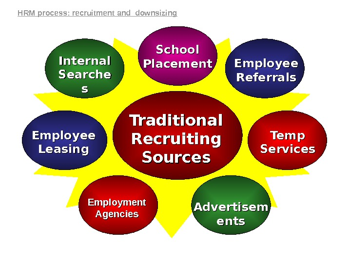 Traditional Recruiting Sources. Internal Searche ss Employee Referrals Employee Leasing Temp Services Employment Agencies Advertisem ents.