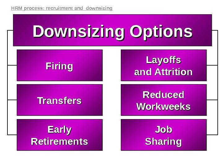 Firing Layoffs and Attritionand Attrition Transfers Reduced Workweeks Job Sharing. Early Retirements Downsizing Options. HRM process:
