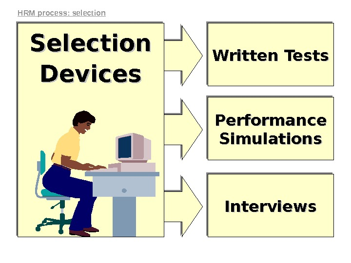 Written Tests Performance Simulations Interviews. Selection Devices. HRM process: selection