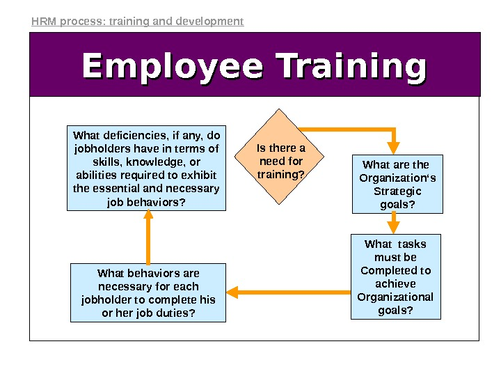 Employee Training What deficiencies, if any, do jobholders have in terms of skills, knowledge, or abilities