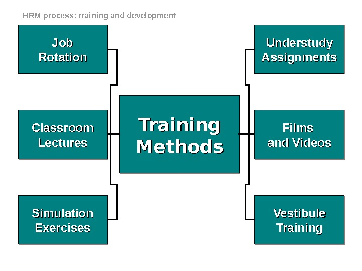 Training Methods. Job Rotation Simulation Exercises. Classroom Lectures Understudy Assignments Vestibule Training Films and Videosand Videos.