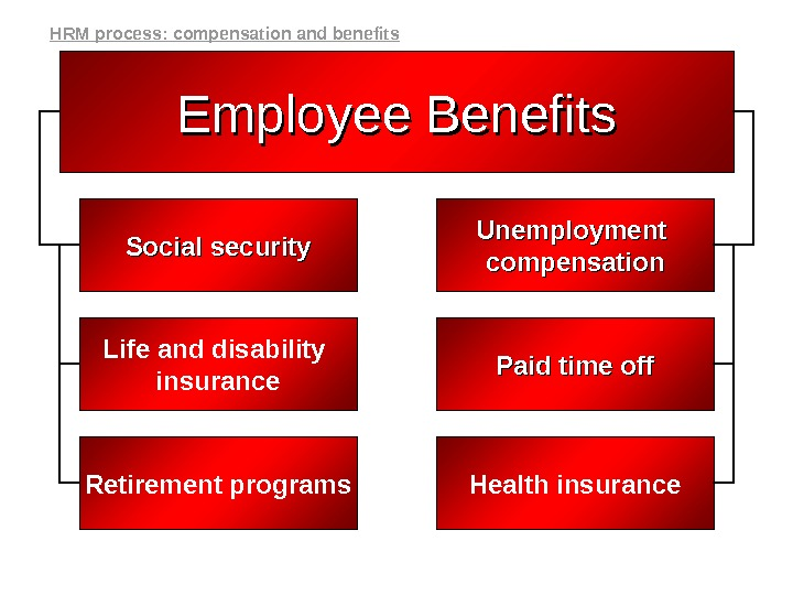Employee Benefits Social security Unemployment compensation Life and disability insurance Paid time off Retirement programs Health