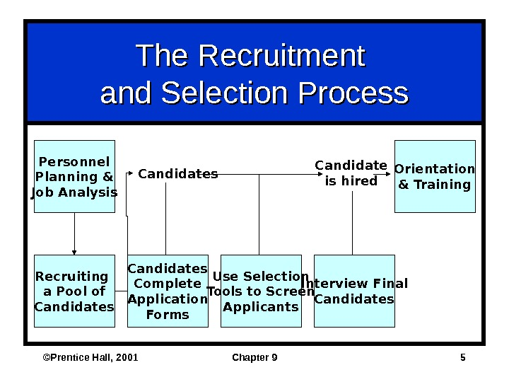 ©Prentice Hall, 2001 Chapter 9 5 The Recruitment and Selection Process Personnel Planning & Job Analysis