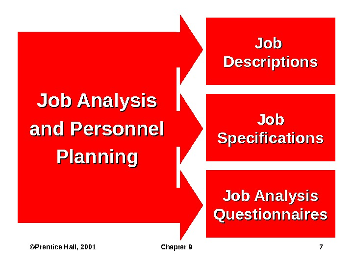 ©Prentice Hall, 2001 Chapter 9 7 Job Analysis and Personnel Planning Job Specifications Job Descriptions Job