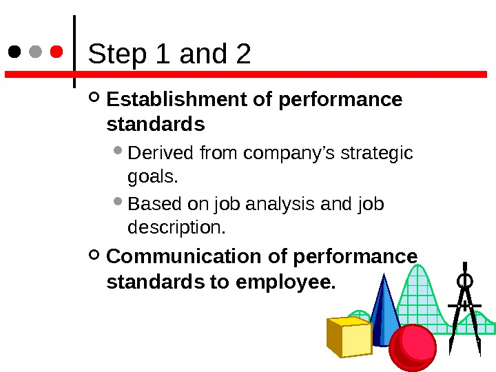 Step 1 and 2 Establishment of performance standards  Derived from company's strategic goals.