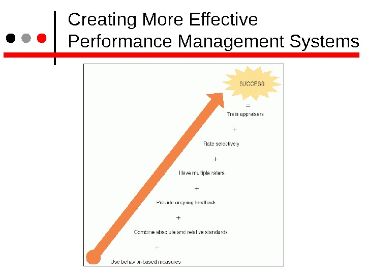 Creating More Effective Performance Management Systems