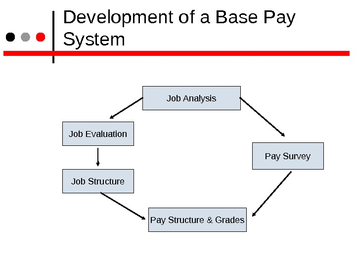 Development of a Base Pay System Job Analysis Job Evaluation Pay Survey Pay Structure &