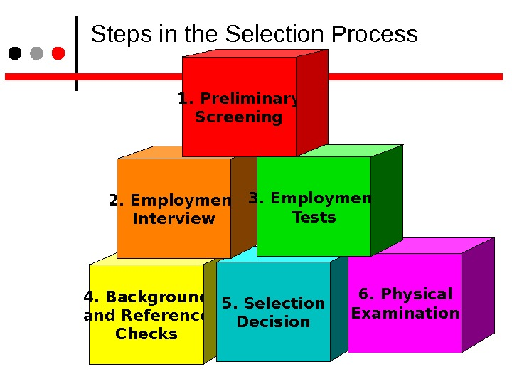 4. Background and Reference Checks 5. Selection Decision 6. Physical Examination 2. Employment Interview 3.