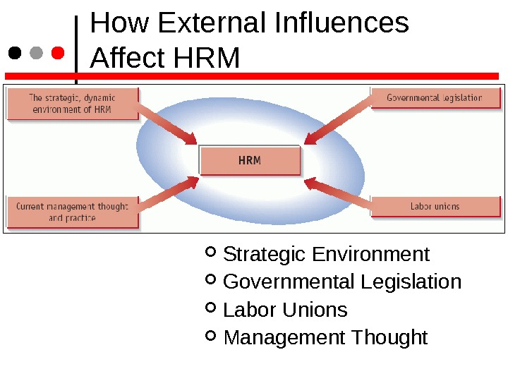 How External Influences Affect HRM Strategic Environment Governmental Legislation Labor Unions Management Thought
