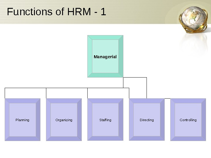 Functions of HRM - 1 Managerial Planning Organizing Staffing Directing Controlling