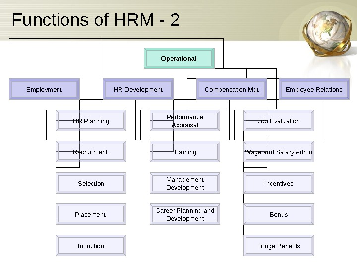 Functions of HRM - 2 Operational Employment HR Development Compensation Mgt Employee Relations HR
