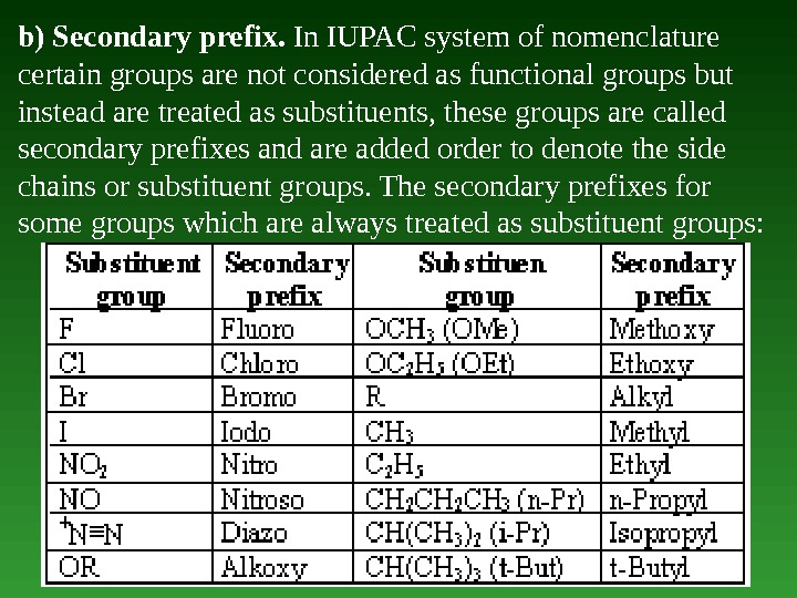 b) Secondary prefix.  In IUPAC system of nomenclature certain groups are not considered as functional