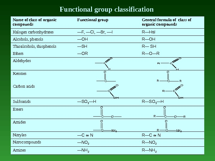 Functional group classification Name of class of organic compounds  Functional group  General formula of