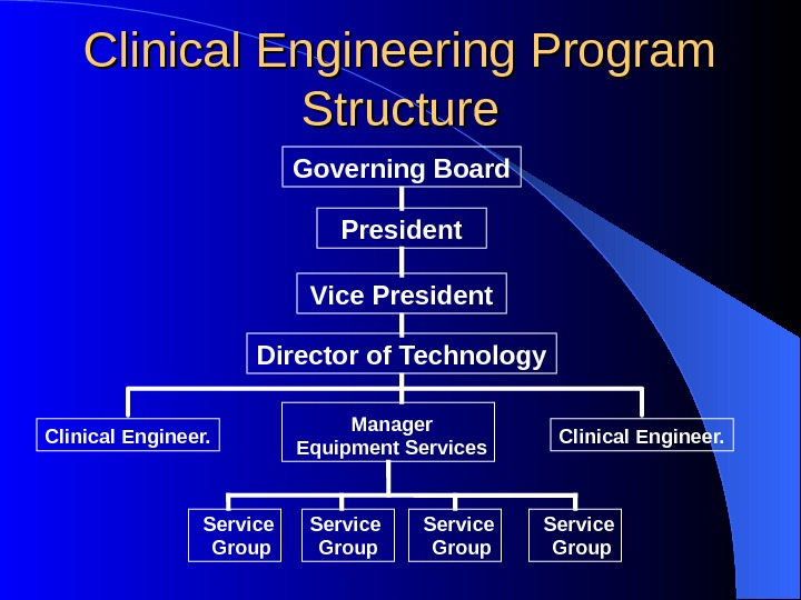 Clinical Engineering Program Structure President Vice President Director of Technology Manager Equipment Services. Clinical Engineer. Service