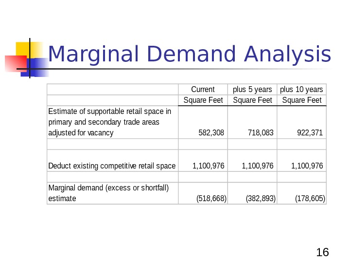 16 Marginal Demand Analysis. Currentplus 5 yearsplus 10 years Square Feet Estimate of supportable retail space