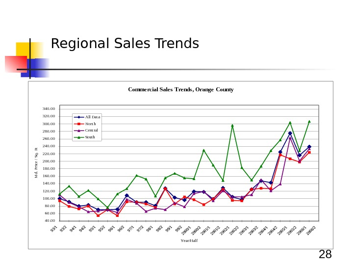 28 Regional Sales Trends. Comme rcial Sale s Tre nds, Orange County 40. 00 60. 00