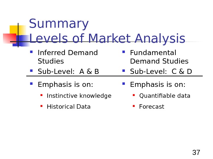 37 Summary Levels of Market Analysis Inferred Demand Studies Sub-Level:  A & B Emphasis is
