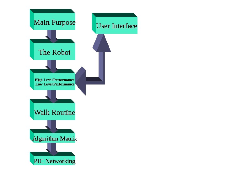 PIC Networking. Algorithm Matrix Walk Routine High Level Performance  Low Level Performance The Robot. Main