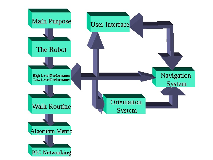 Navigation  System Orientation  System PIC Networking. Algorithm Matrix Walk Routine High Level Performance