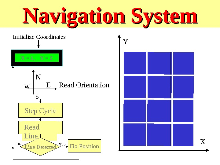 Navigation System XY X = 1, Y = 2 Initialize Coordinates N S E W Read