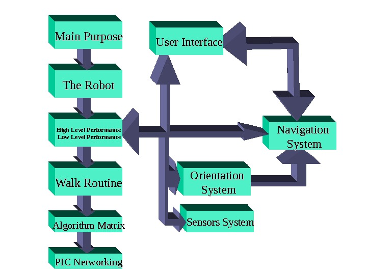 Orientation  System Navigation  System Sensors System. User Interface PIC Networking. Algorithm Matrix Walk Routine
