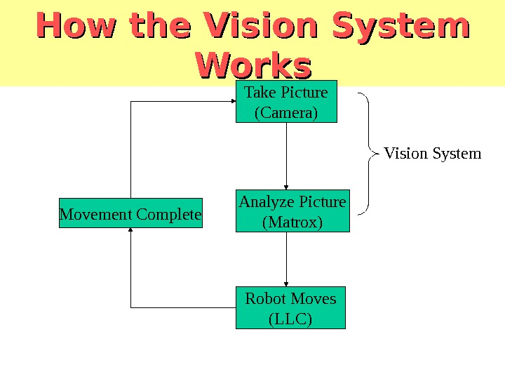 How the Vision System Works Take Picture (Camera) Analyze Picture (Matrox) Robot Moves (LLC)Movement Complete Vision