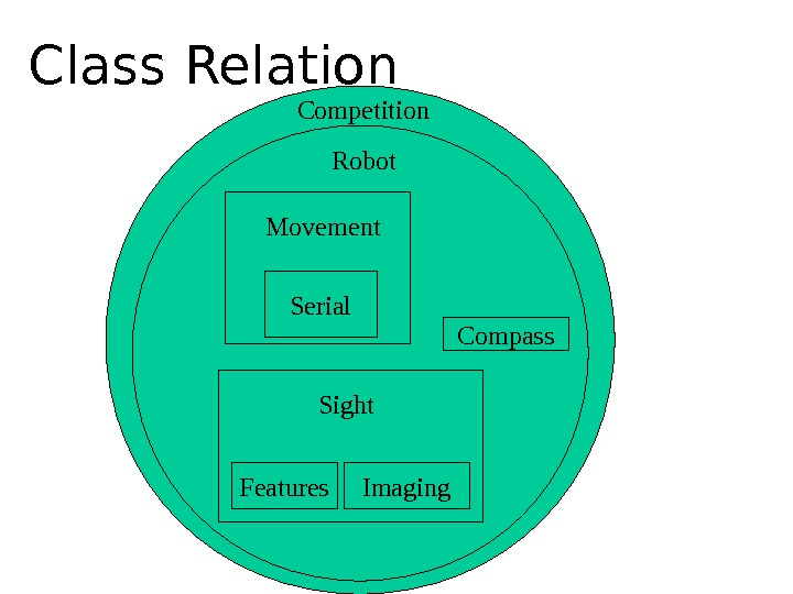 Class Relation Competition Robot Compass. Serial. Movement Features Imaging. Sight
