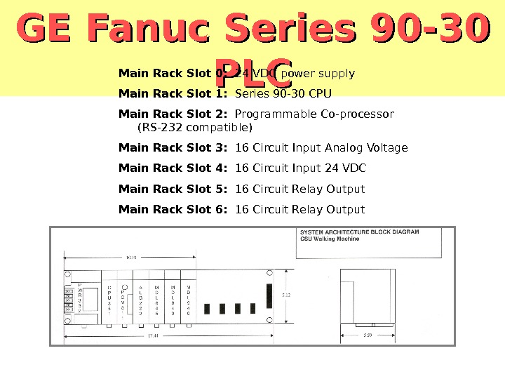 GE Fanuc Series 90 -30 PLCPLCMain Rack Slot 0:  24 VDC power supply Main Rack