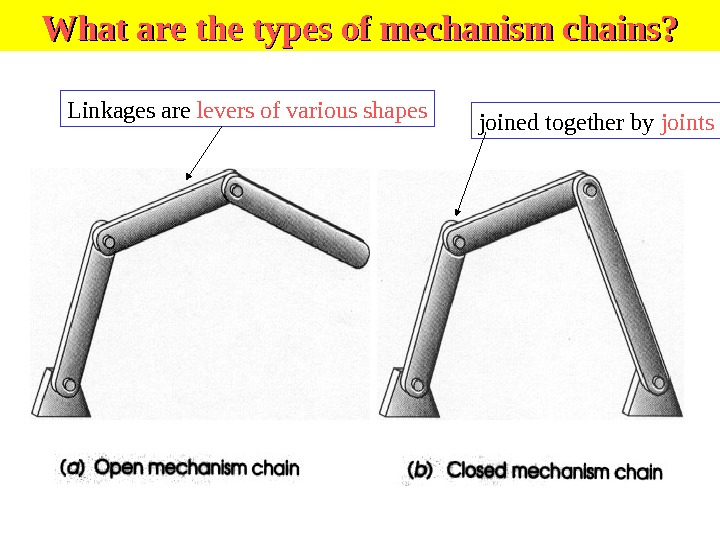 What are the types of mechanism chains? Linkages are levers of various shapes joined together by