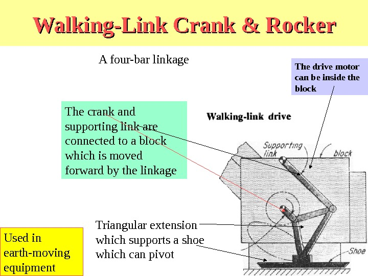 Walking-Link Crank & Rocker A four-bar linkage Triangular extension which supports a shoe which can pivot.