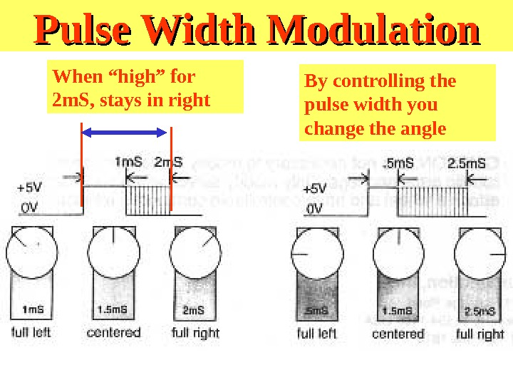 "Pulse Width Modulation When ""high"" for 2 m. S, stays in right By controlling the pulse"