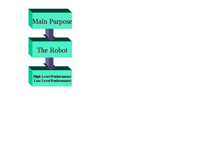 High Level Performance  Low Level Performance The Robot. Main Purpose