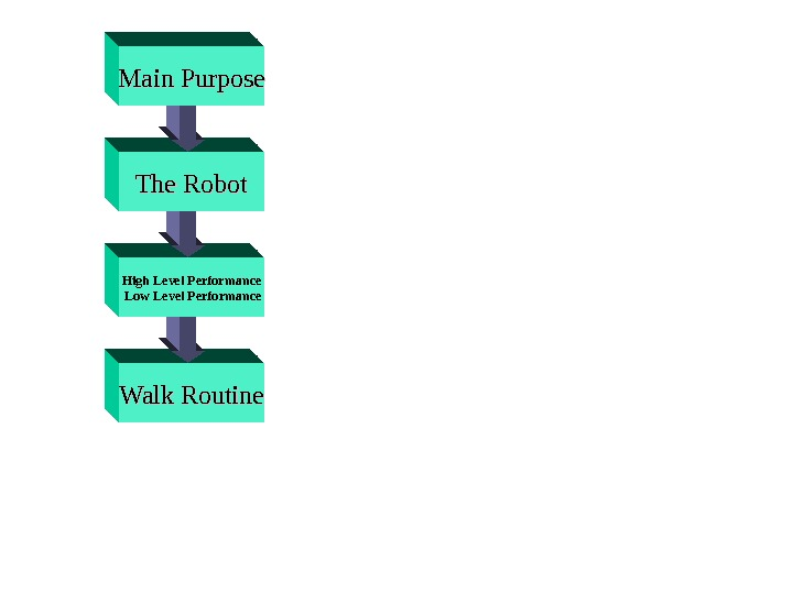 Walk Routine High Level Performance  Low Level Performance The Robot. Main Purpose