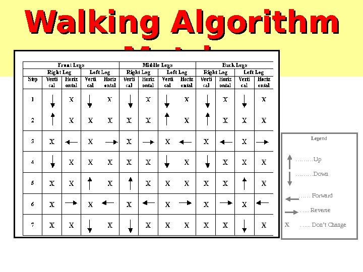 Walking Algorithm Matrix  Legend    ……… Up  ……… Down   ……