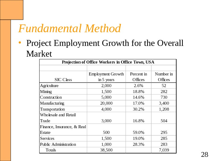 28 Fundamental Method • Project Employment Growth for the Overall Market SIC Class Employment Growth in
