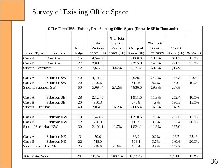 36 Space Type Location No. of Bldgs. Net Rentable Space (SF)  of Total Citywide Existing