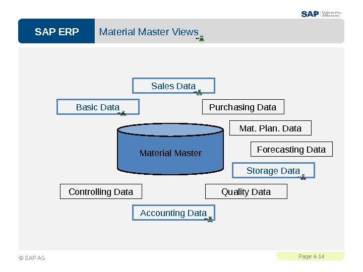SAP ERPPage 4 - 14 © SAP AG Material Master Views Material Master. Basic Data Sales