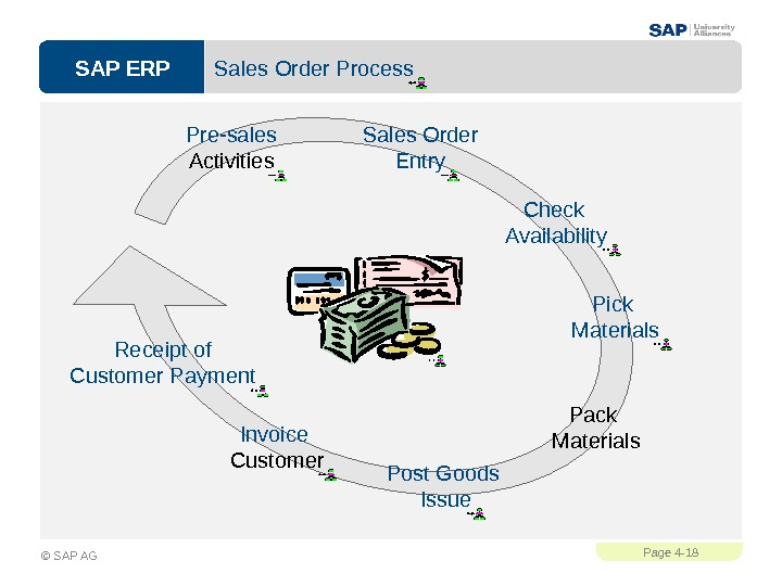 SAP ERPPage 4 - 18 © SAP AG Sales Order Process Sales Order Entry Post Goods