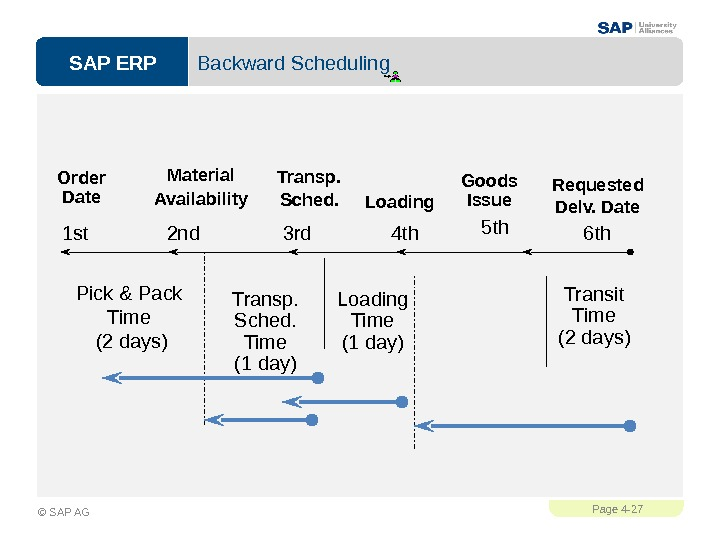 SAP ERPPage 4 - 27 © SAP AG Backward Scheduling Requested Delv. Date. Goods Issue Loading.