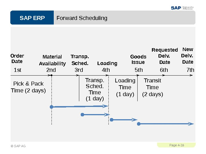 SAP ERPPage 4 - 28 © SAP AG Forward Scheduling Transit Time (2 days)Loading Time (1