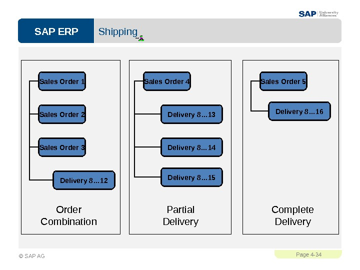 SAP ERPPage 4 - 34 © SAP AG Shipping Order Combination. Sales Order 1 Sales Order
