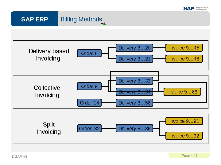 SAP ERPPage 4 - 43 © SAP AG Billing Methods Collective Invoicing Delivery based Invoicing Delivery