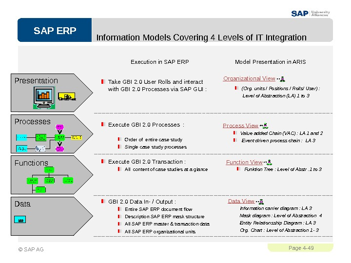 SAP ERPPage 4 - 49 © SAP AG Information Models Covering 4 Levels of IT Integration