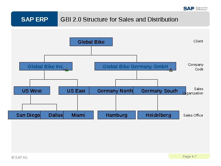 SAP ERPPage 4 - 7 © SAP AG GBI 2. 0 Structure for Sales and Distribution