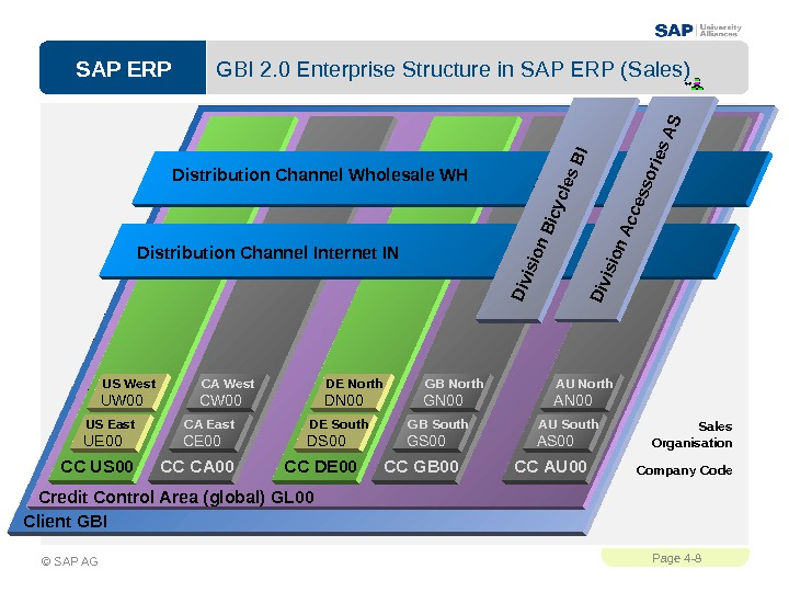 SAP ERPPage 4 - 8 © SAP AG GBI 2. 0 Enterprise Structure in SAP ERP