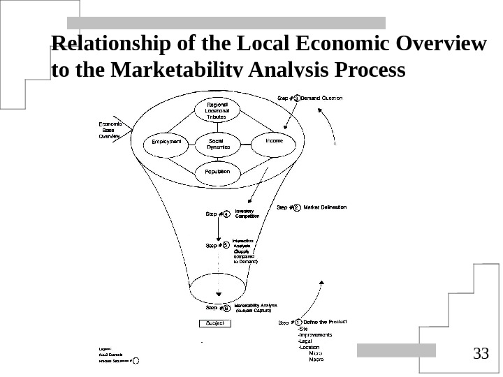 33 Relationship of the Local Economic Overview to the Marketability Analysis Process